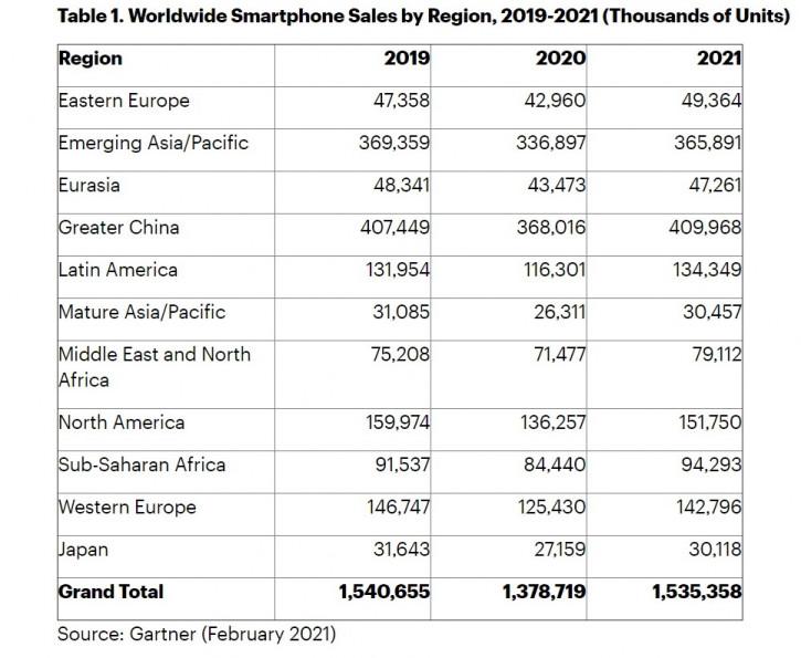 Прогресс не остановить! Каждый третий смартфон в 2021 году будет с 5G