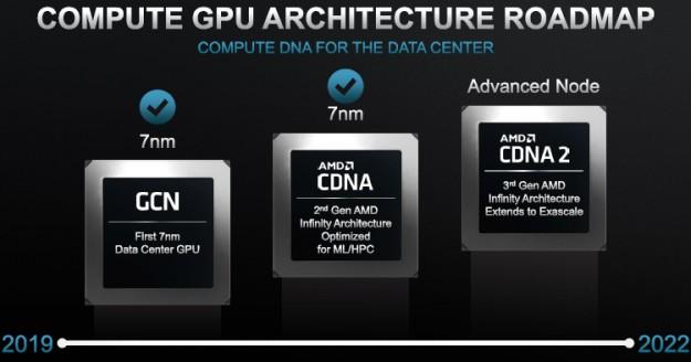 AMD проявила интерес к 6-нм техпроцессу TSMC — его могут использовать для будущих GPU