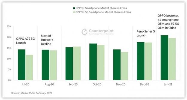 OPPO стал самым популярным брендом смартфонов в Китае, опередив Vivo, Huawei и Xiaomi