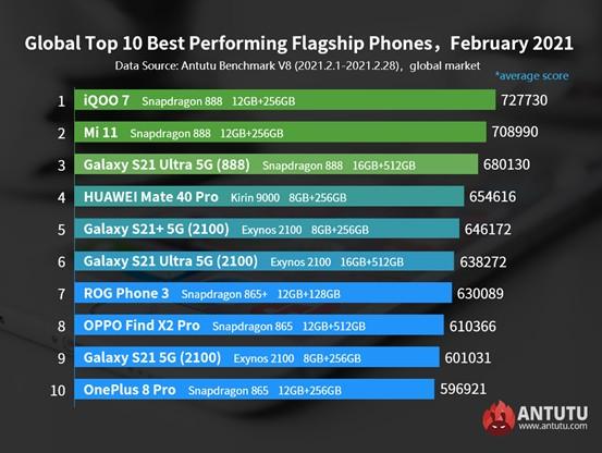 Samsung Galaxy S21 Ultra 5G на основе Snapdragon обгоняет версию с Exynos