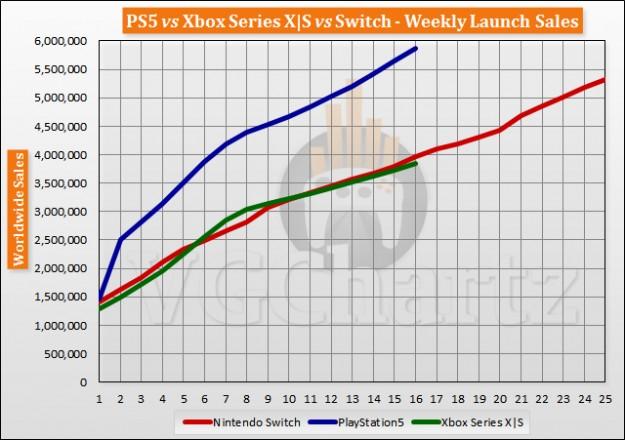 Продажи PlayStation 5 подбираются к отметке 6 миллионов штук