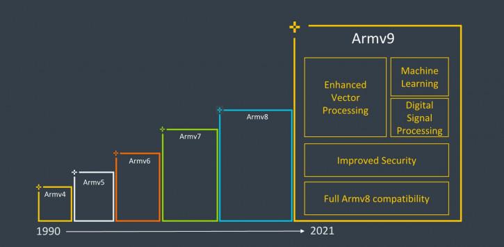 Анонс Armv9: новая мобильная архитектура для 300 млрд будущих девайсов