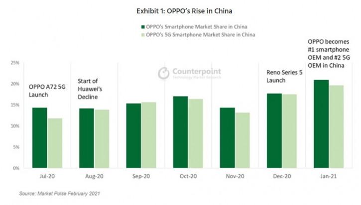 Huawei больше не лидер в Китае, но ее место заняла не Xiaomi