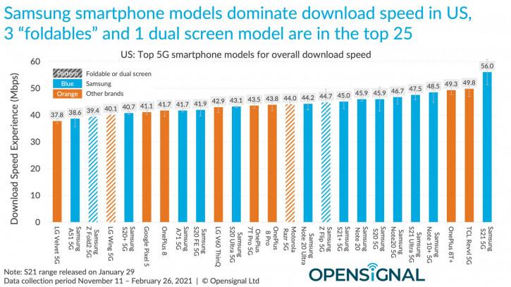 Серия iPhone 12 заметно уступает Android-флагманам по скорости 4G/5G