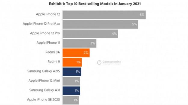 6 из 10 самых популярных моделей смартфонов в мире - iPhone