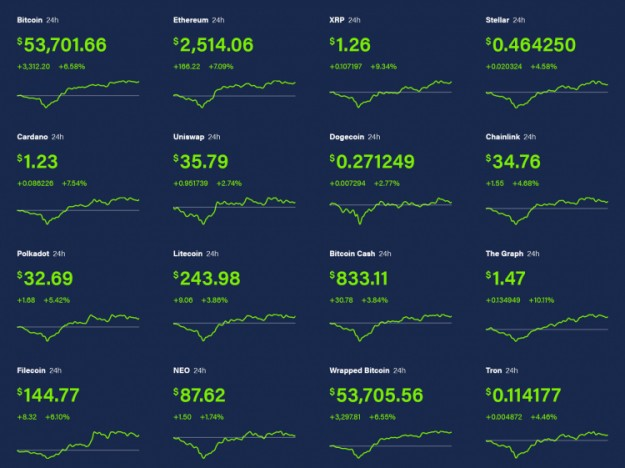 Биткоин подскочил в цене на 8 % и снова стоит дороже  тысяч