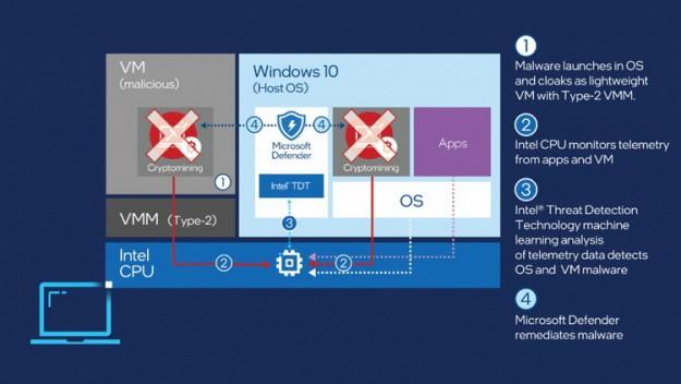 Microsoft будет бороться с вредоносным майнингом силами антивируса Defender и процессоров Intel