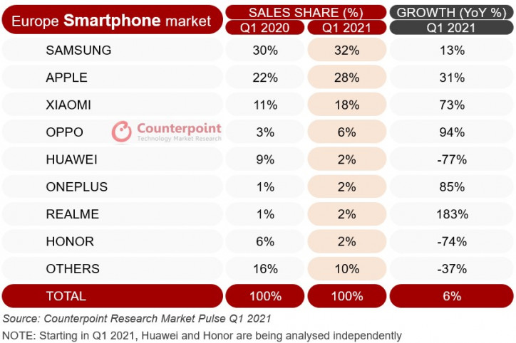 Взлёт Realme: статистика европейского рынка смартфонов за Q1 2021 года