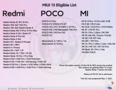 Xiaomi обновила список смартфонов, которые получат MIUI 13