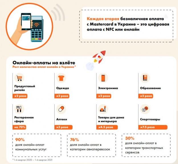 Каждая вторая безналичная оплата в Украине – это цифровая оплата с NFC или онлайн