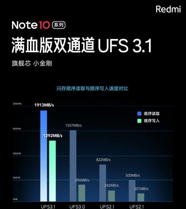 Смартфон среднего уровня Redmi Note 10 Ultra получит опции премиального сегмента