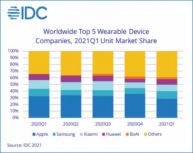 Мировой рынок носимых устройств в прошлом квартале вырос на 34,4%