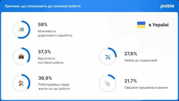 38,2% українців готові до міграції всередині країни заради сезонної роботи — дослідження Jooble