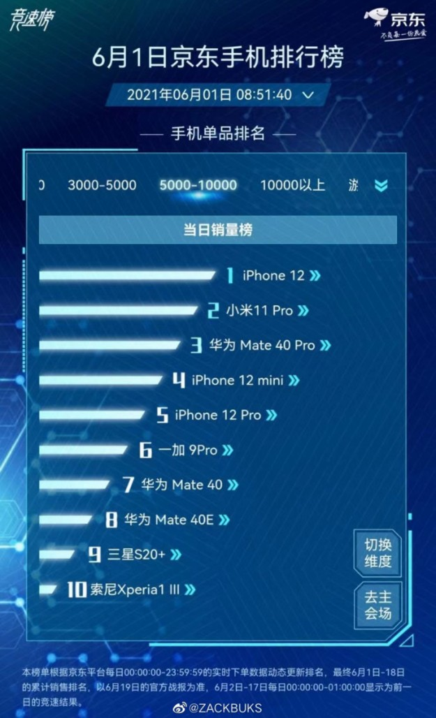 Внезапно: Sony впервые ворвалась в топ-10 топовых смартфонов Китая