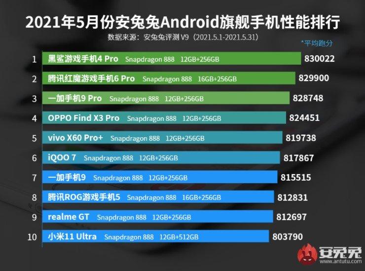 Xiaomi спускается на последние место производительности смартфонов