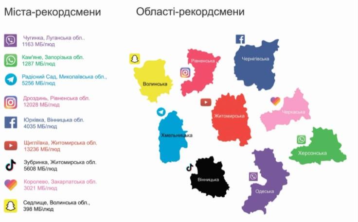 Vodafone представил «цветной» рейтинг пользования мессенджерами и соцсетями в Украине