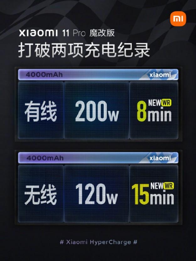 Xiaomi раскрыла детали о безопасности и долговечности 200-Вт зарядки