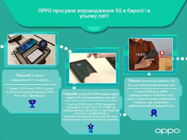 5G на первом плане: как OPPO способствует глобальному развитию высокоскоростной сети