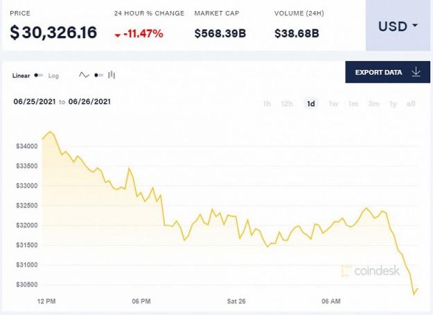 За сутки цена Bitcoin упала более чем на 11%