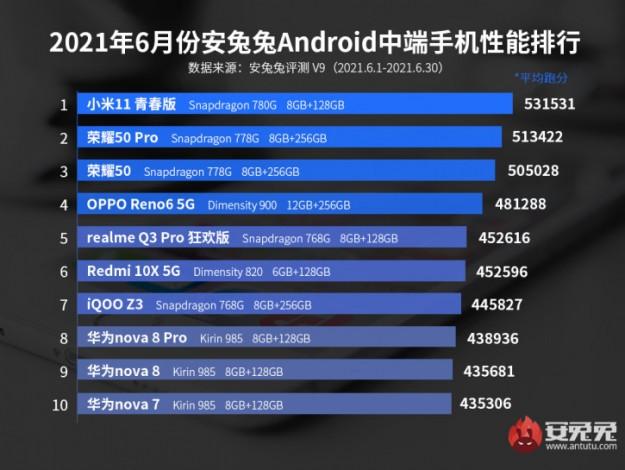 Qualcomm наконец смогла одолеть MediaTek и Huawei в AnTuTu