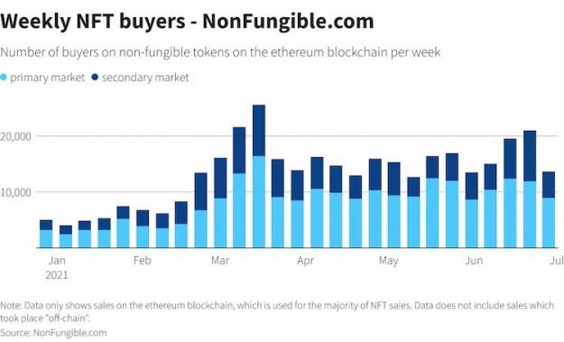 Рынок NFT в первом полугодии 2020 года вырос до