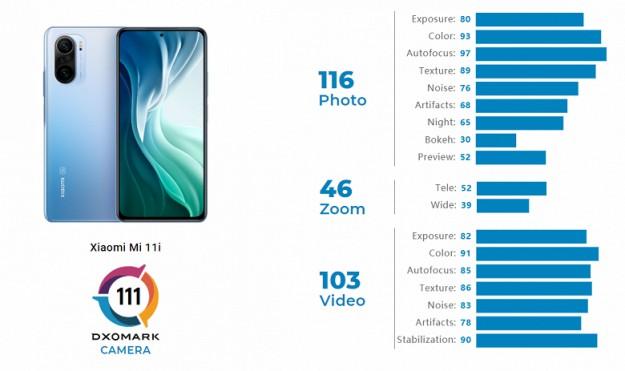 Xiaomi Mi 11i фотографирует лучше, чем его китайская копия Redmi K40 Pro+