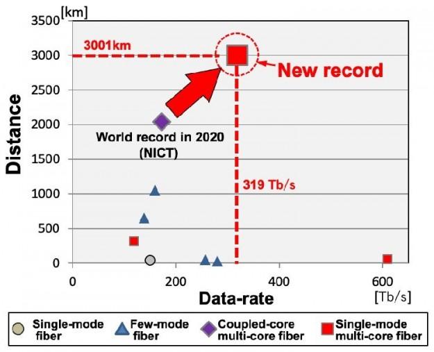 Японцы достигли рекордной скорости передачи данных по оптоволокну — 319 Тбит/с