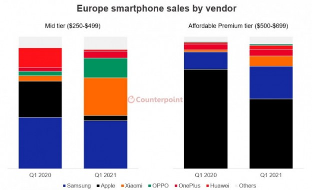 Xiaomi и OPPO ворвались на рынок Европы, лишив Apple продаж