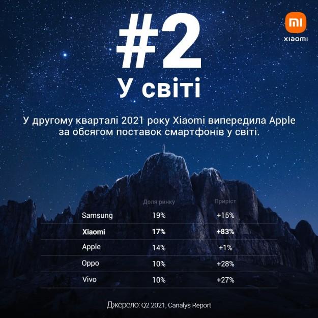 Xiaomi впервые стала №2 на мировом рынке смартфонов – Canalys