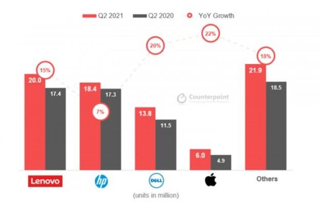 Мировой ПК-рынок продолжает расти: квартальные продажи превысили 80 млн штук
