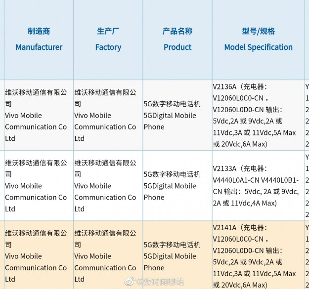 Регулятор рассекретил мощнейшую зарядку iQOO 8 и iQOO 8 Pro