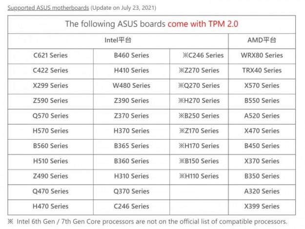 Материнские платы ASUS стали получать новые BIOS с активированным TPM для беспроблемной установки Windows 11