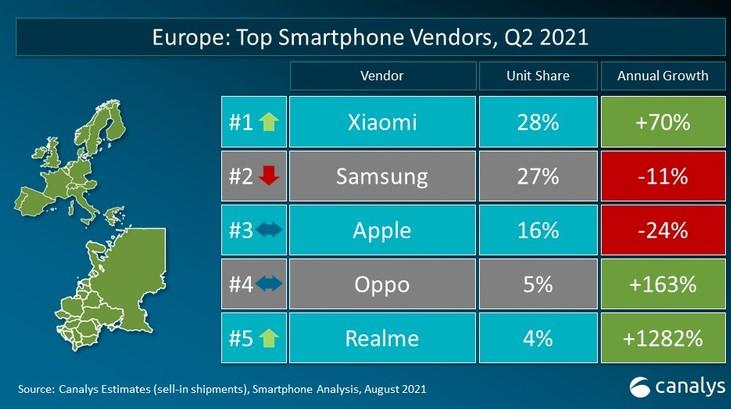 Xiaomi стала номер 1 в Украине