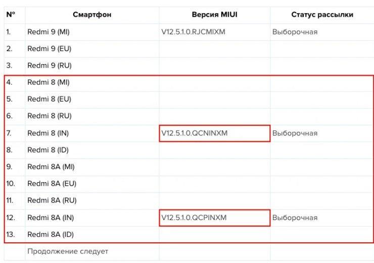 MIUI 12.5: Актуальная информация об обновлении, где найти