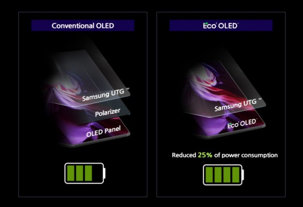 На пути к идеалу: Samsung представила OLED-экран с заботой о батарее