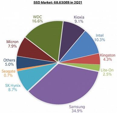 Самые популярные SSD производит Samsung.