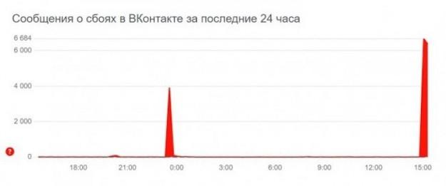 Пользователи «ВКонтакте» массово жалуются на проблемы с доступом к соцсети