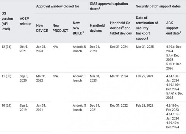 Релиз стабильной версии ОС Android 12 состоится в начале октября