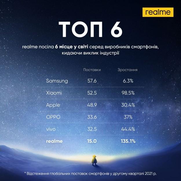 realme впервые вошла в топ-6 поставщиков смартфонов во всем мире