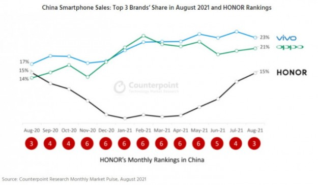 Huawei не нужна! Honor вошла в тройку лидеров по продажам в Китае