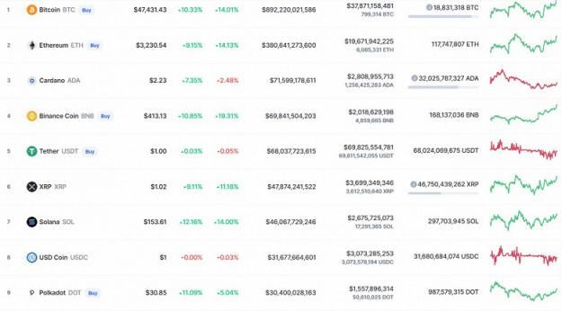 Bitcoin взлетел на 10% за сутки