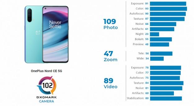 OnePlus Nord CE 5G за 300 евро фотографирует на уровне Samsung Galaxy A52 5G